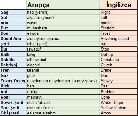 Farklı Dillerde Sürücü Eğitimi